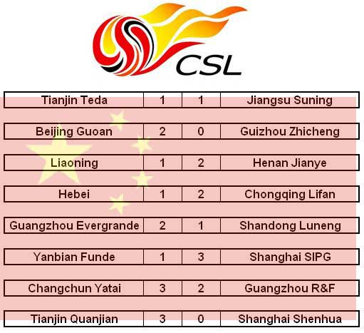 Chinese Super League jornada 17 (Foto: elaboración propia)