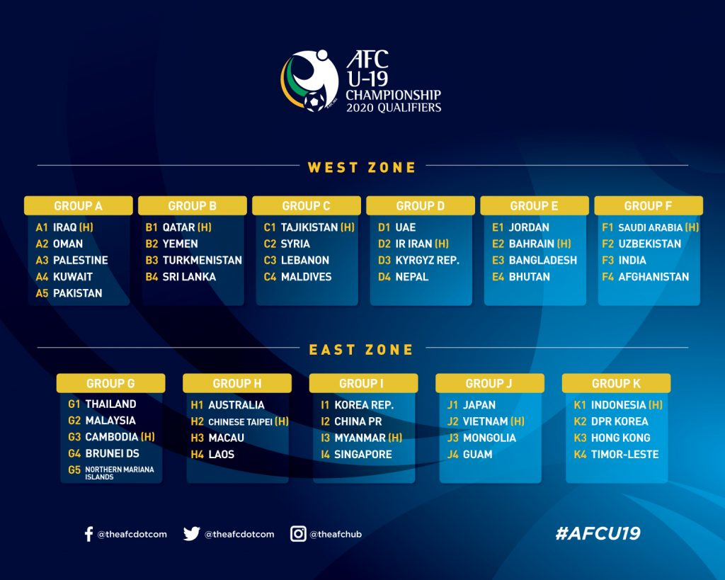 AFC U19 2020 qualifiers the afc futboldesdeasia