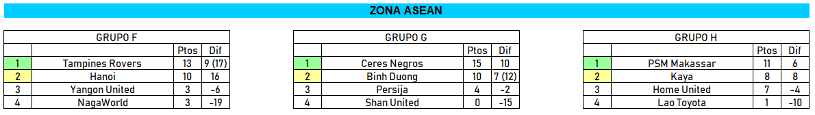 Zona ASEAN AFC Cup